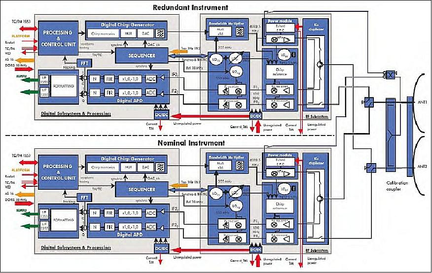 CryoSat2_blockDiagram
